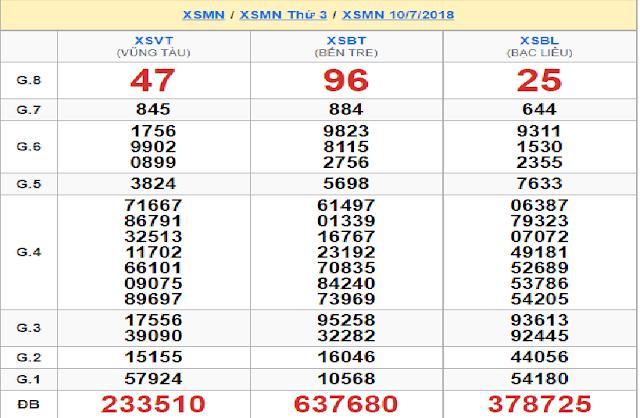 Kết quả xổ số miền Nam ngày 10/07 - Win2888vn