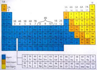 Klasifikasi dan Pengertian Materi, Unsur, Senyawa  Dalam Materi