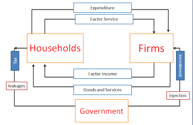 Circular flow of income in two sector economy in the circular flow model of three sector economy government intervention has also been accounted for but it is still assumed to be a closed economy ccuart Choice Image