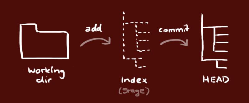 Git basic walk-through PARAM Blog