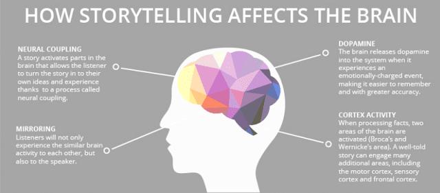 storytelling - contar historias
