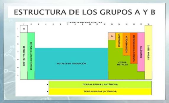 Clases familias grupos periodos y bloques en la tabla peridica urtaz Images