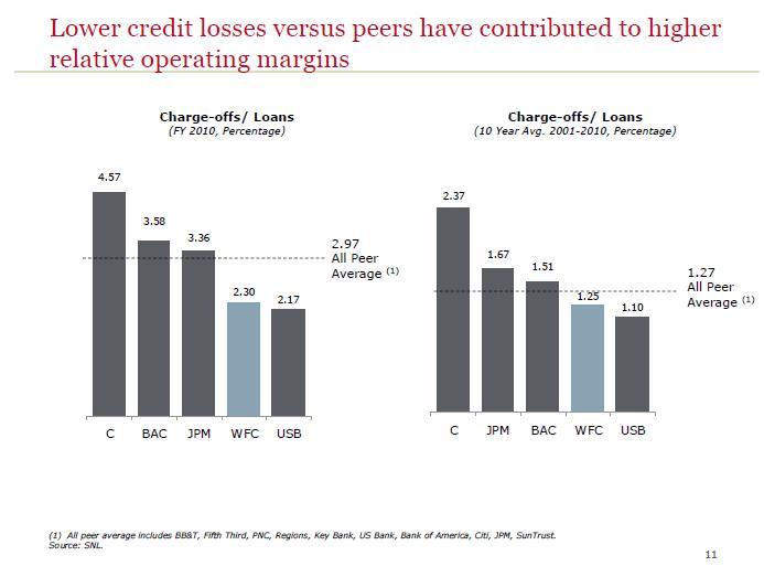 Mortgage Statistics: Wells Fargo's Mortgage Delinquency