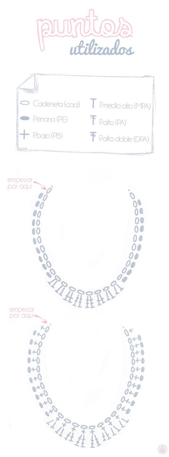 Patrones de Bisuteria a crochet, aretes, collares, pulseras