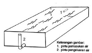 pintu pemasukan air dan pengeluaran airnya menggunakan pipa paralon (PVC)