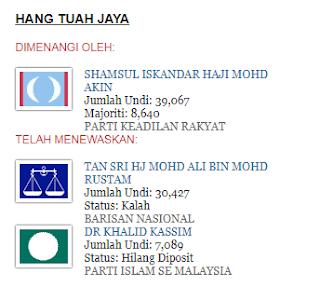 Melaka Jatuh Ke Parti Harapan PRU 14 2018