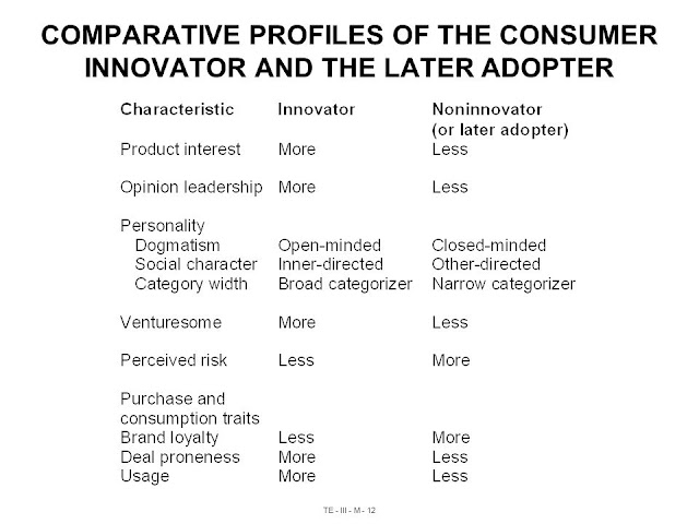 Comparative Profiles of the Consumer Innovator and the Later Adopter