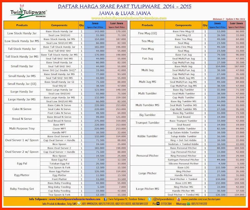 daftar harga spare part jawa luar jawa 2014 2015 twin tulipware