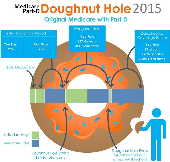 Medicare Part-D 2015: Donut Hole, Costs, Drug Plans, Deductible