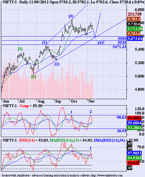 Gold, Nifty, Banknifty - Technical Analysis