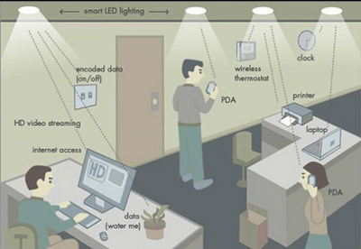 LiFi Technology- Latest Indians News