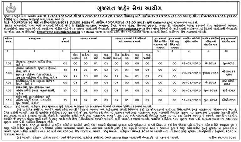 Gujarat Public Service Commission (GPSC) Recruitment 2016-17 for 132 Various Posts