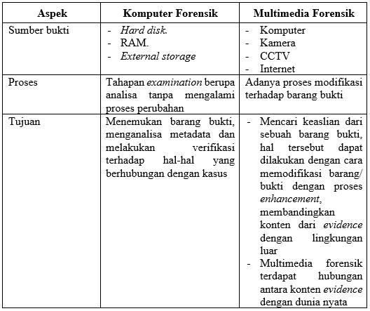 perbedaan komputer forensik dan multimedia forensik