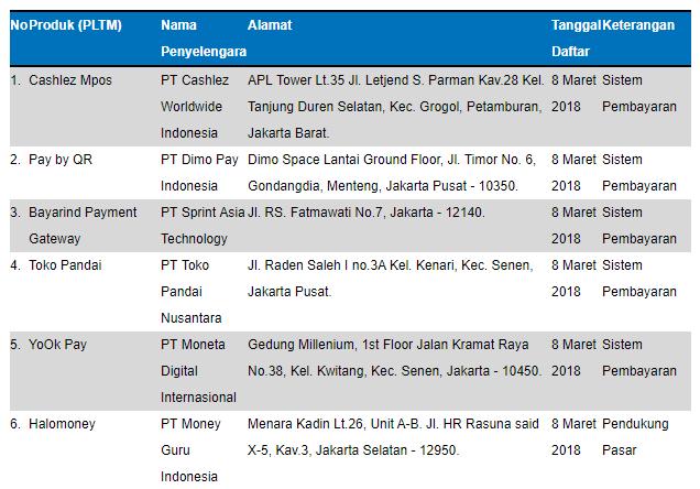 Penyelenggara Teknologi Finansial Terdaftar di Bank Indonesia