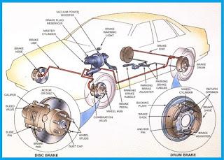 rem adalah salah satu komponen yang paling penting pada sebuah kendaraan baik itu bermoto Ini Alasan Rem Depan Mobil Lebih Cepat Habis