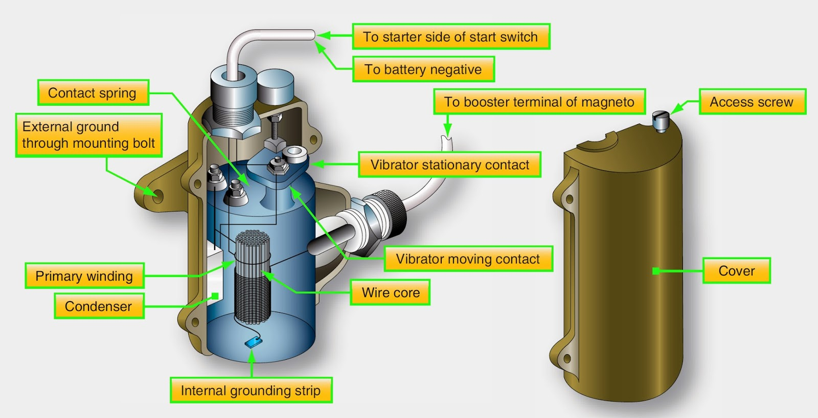 Aircraft Reciprocating Engine Auxiliary Ignition Units