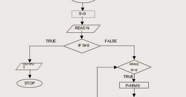 Let Us See C language: flow chart for To find the sum of