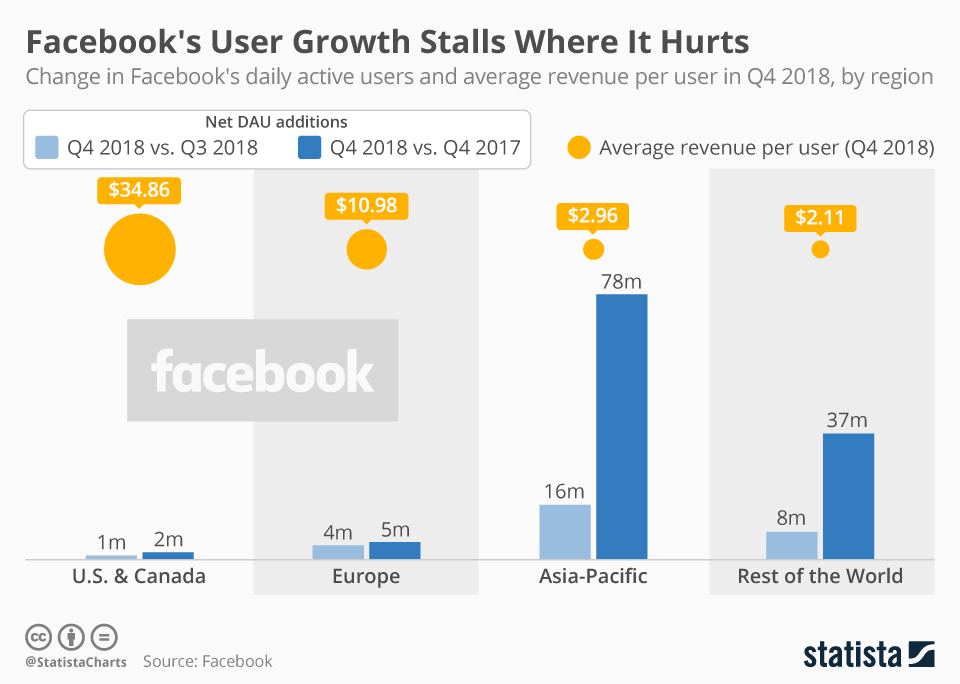 Facebook's User Growth Stalls Where It Hurts