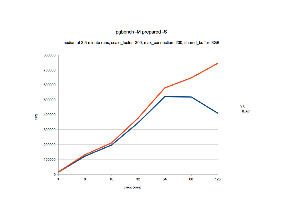 PostgreSQL and Databases in general: Hash indexes are faster
