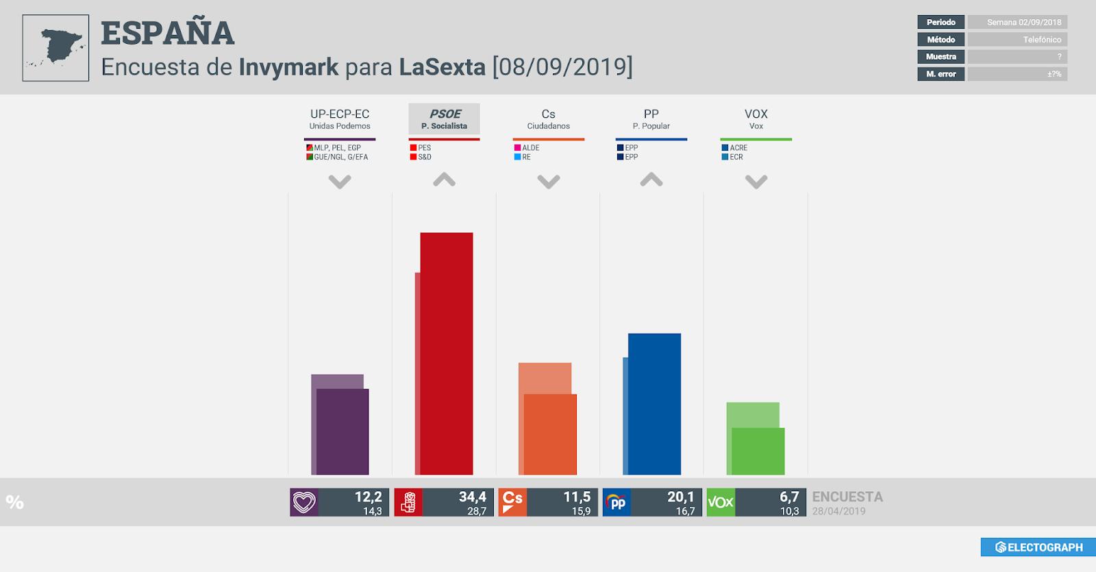 Gráfico de la encuesta para elecciones generales en España realizada por Invymark para LaSexta, 8 de septiembre de 2019