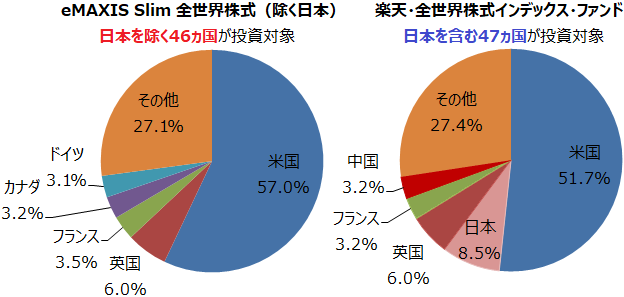 eMAXIS Slim 全世界株式(除く日本)と楽天・全世界株式インデックス・ファンドの組入上位5ヵ国