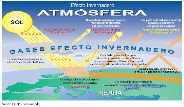 Química Santo Tomás: EFECTO INVERNADERO DISMINUCIÓN CAPA DE OZONO CALENTAMIENTO GLOBAL