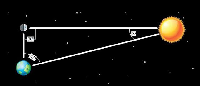 ¿Hasta que altura voló Ícaro? - Modelo de Aristarco para calcular las distancias relativas entre Tierra, Sol y Luna