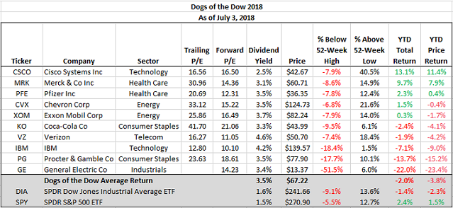 Dogs Of The Dow Living Up To Their Name This Year Horan Capital