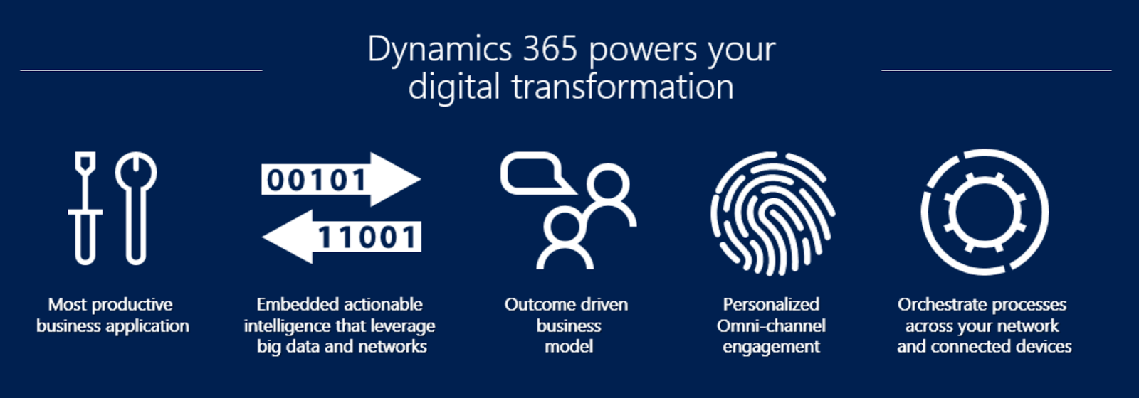 The Dynamics Evolution: Whats New in Dynamics 365 (CRM) V9