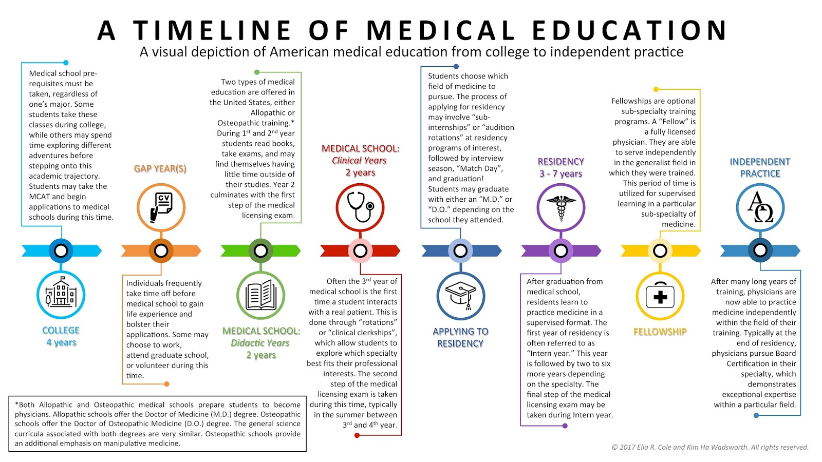 as we begin our final year of medical school we reflect on the journey we are on four years of college gap years pursuing post baccalaureate courses