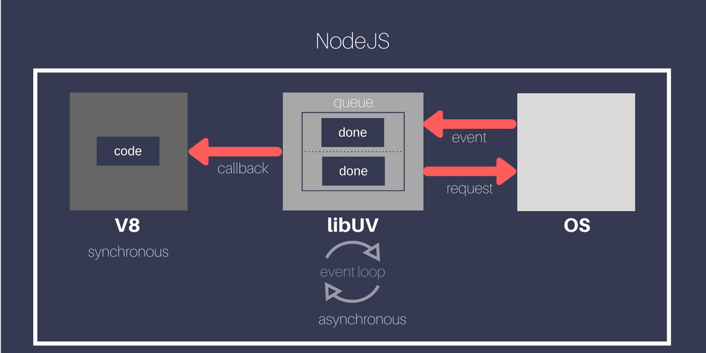 the event loop in nodejs - the web stop