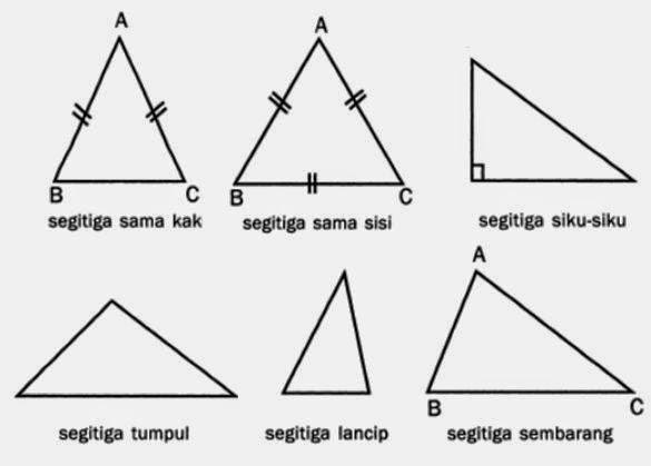 jenis jenis segitiga