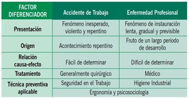Diferencias entre Accidente de Trabajo y Enfermedad Profesional