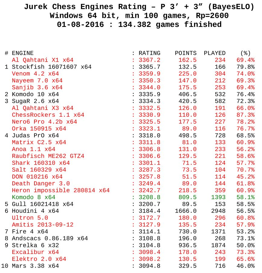 Chess Engines Diary: Rating chess engines JCER - 01 08 2016