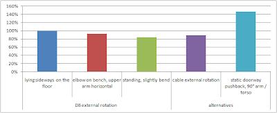 Mesure-de-l-activite-EMG-des-muscles-de-la-coiffe-des-rotateurs