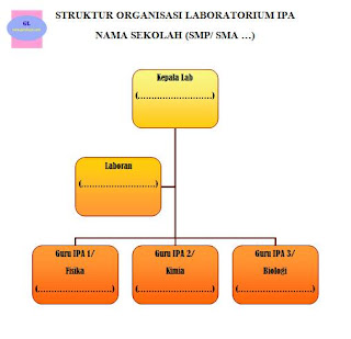 contoh struktur organisasi laboratorium ipa di SMP/SMA