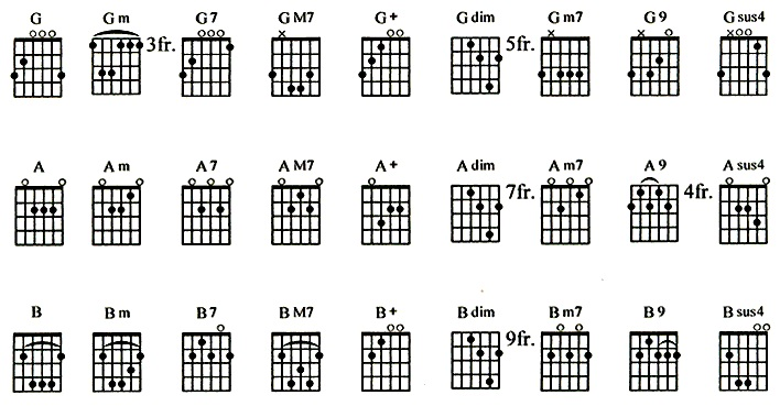 kunci gitar lagu untuk apa