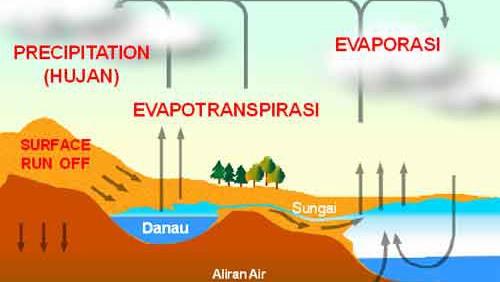 Ilmu Kimia Itu Menyenangkan Proses Terjadinya Hujan Alami