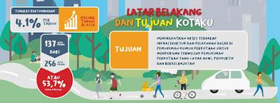 Tentang Program Kota Tanpa Kumuh (Kotaku)