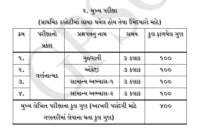 GPSC State Tax Inspector 2019 Syllabus