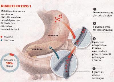 Come combattere diabete tipo 1: test sui topi