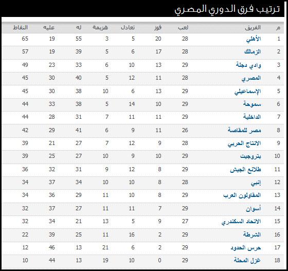 جدول مباريات الاسبوع 30 من الدروي المصري الممتاز 2016