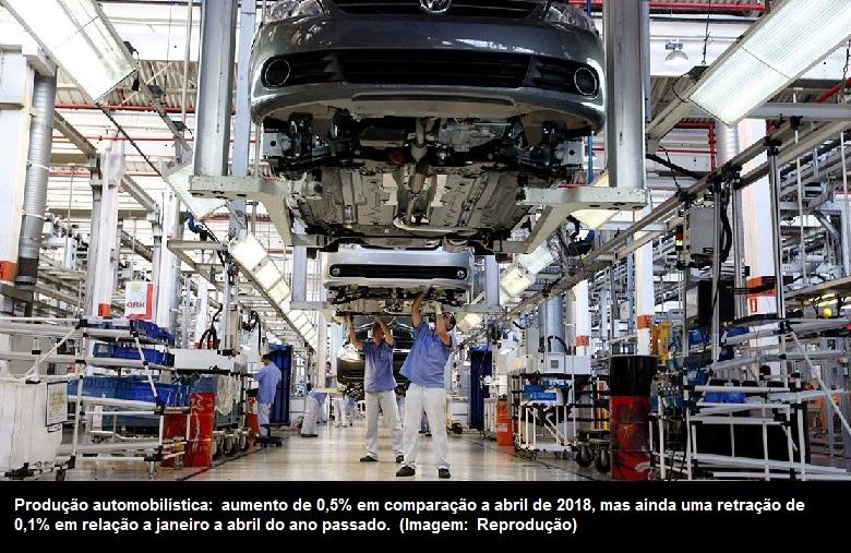 5caa9289fd4a A produção de veículos em abril praticamente repetiu os resultados do mesmo  mês de 2018, com a fabricação de 267,5 mil unidades. Segundo o balanço  divulgado ...