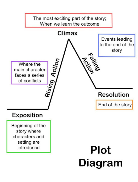 Story Structure: Step-by-Step (Creative Writing 4)