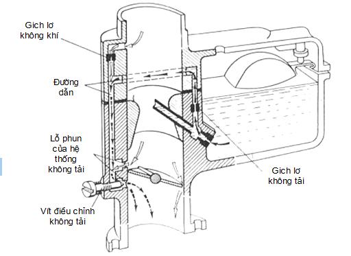 Chế độ không tải bộ chế hòa khí