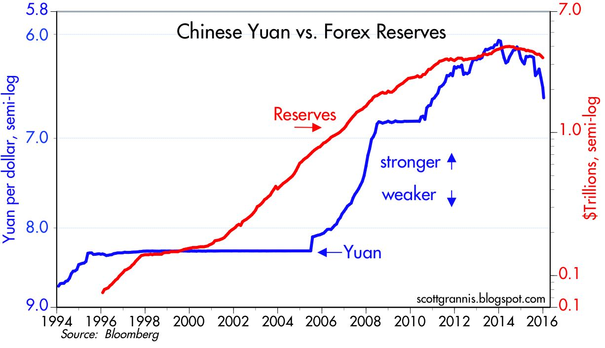 China forex reserves