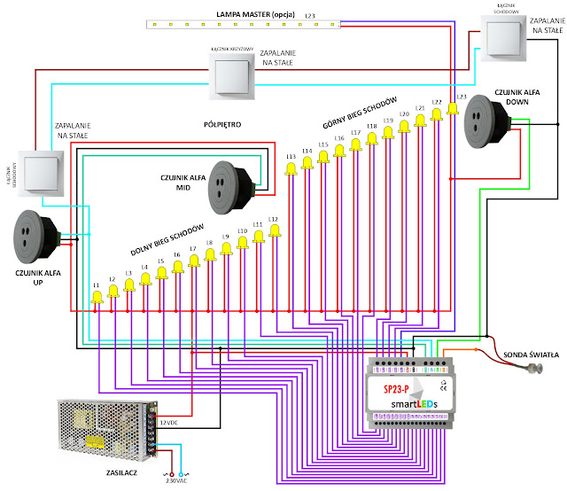 Schemat ideowy instalacji oświetlenia schodów typu Fala świetlna LED. Inteligentny sterownik schodowy smartLEDs SP23-P z czujnikami ruchu i zmierzchu.