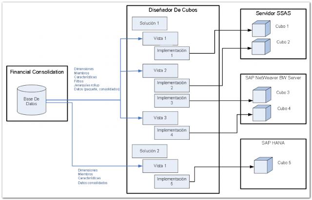 Manual usuario Cubos para SAP Business Objects - Consultoria-SAP