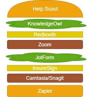 My Support Stack: Presented as a poorly done Draw.io graphic