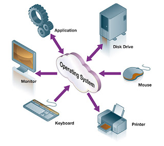 how operating system works